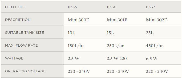 Mini Internal Filter spec